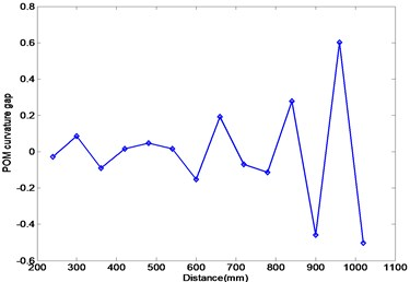 Numerical results using FRFs in the first resonance frequency range:  (a) POM curve corresponding to the first POV, (b) Ratcliffe's method, (c) this study