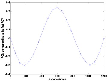 Numerical results using FRFs in the third resonance frequency range: (a) POM curve corresponding to the first POV, (b) Ratcliffe's method, (c) this study