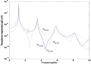 FRF curve in the range of 0.01–10Hz contaminated by 3% noise
