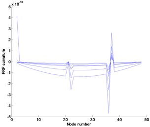 Numerical results at noise-free case in the frequency range of 1.1–1.2Hz: (a) FRF curvature at frequency 1.1Hz, (b) Ratcliffe's method, (c) POM curvature corresponding to the first POV