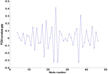 Numerical results using FRFs contaminated by 3% noise in the frequency range  of 1.1–1.2Hz: (a) FRF curvature at frequency 1.1Hz, (b) Ratcliffe's method,  (c) POM curvature corresponding to the first POV