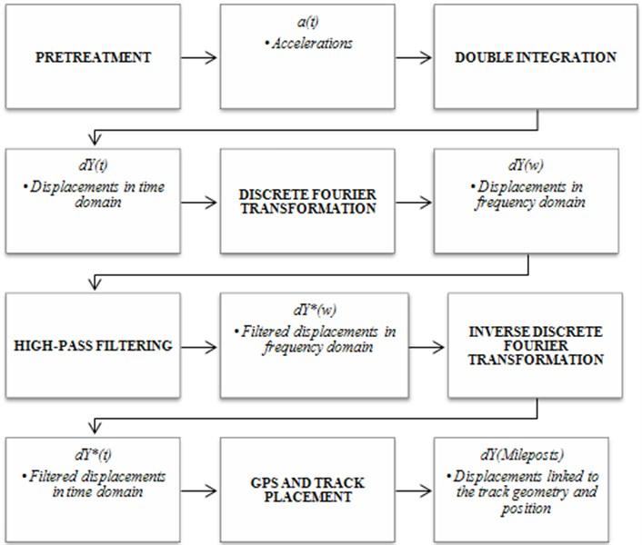Data treatment steps