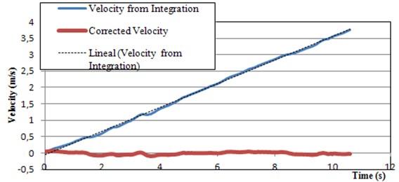 Baseline correction of velocities