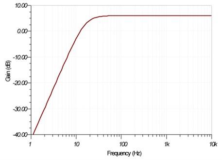 High pass filter response