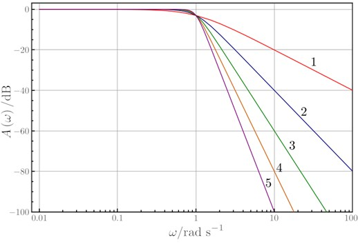 Butterworth performance. Differences between filter order values
