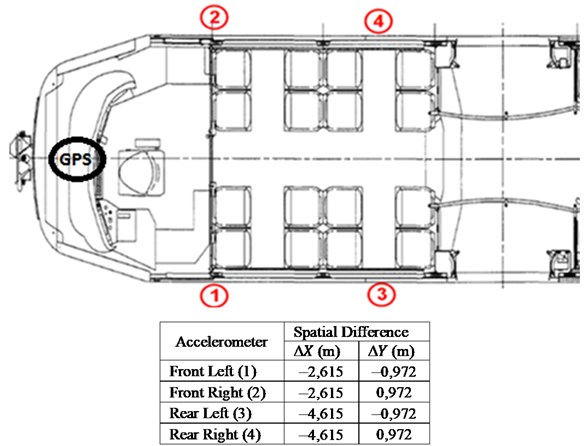 Accelerometers placement and spatial differences with the GPS location