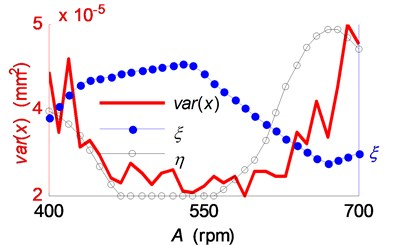 Influence of the spindle speed variation range on the chatter suppression:  a) the vibration variance, stable range ratio and regional energy accumulation indicator;  b) the phase delay variation ranges in the simulations of SSV cutting process