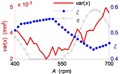 The influence of the spindle speed variation range on chatter suppression a) the vibration variance, stable range ratio and regional energy accumulation indicator;  b) the phase delay variation ranges in the simulations of SSV cutting process