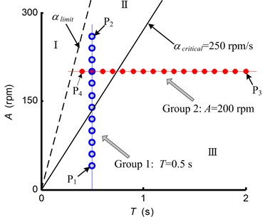 The spindle speed variation parameters applied in turning experiments