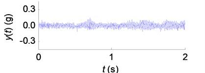 The tool vibration signals in SSV cutting process: a) SSV parameter P1 (T=0.5s, A=40rpm/s); b) SSV parameter P2 (T=0.5s, A=260rpm/s);  c) SSV parameter P3 (T=2.0s, A=200rpm/s); d) SSV parameter P4 (T=0.4s, A=200rpm/s)