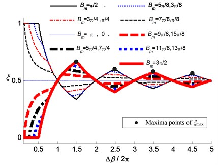 The stable range ratio ξ of the phase delay variation