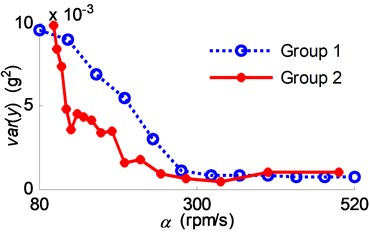 Experiment results comparison between the two groups of experiments:  a) vibration variances; b) phase delay variation