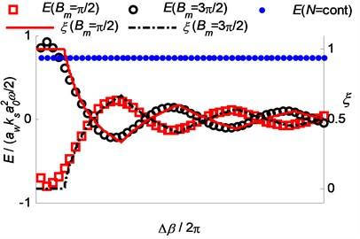 Relationship between the stable range  ratio ξ and the energy input E