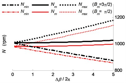 The spindle speed range required by  the phase delay variation