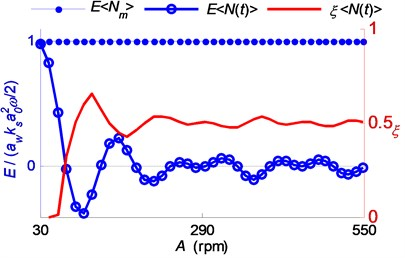 Relationship between the energy input E  and the corresponding stable range ratio