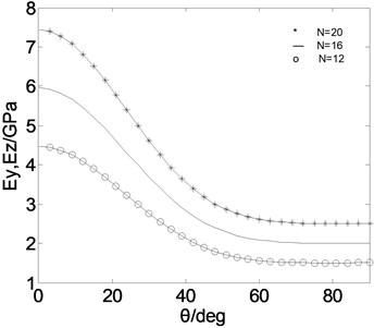 Effective moduli on composite thin-walled circular beams (CUS)