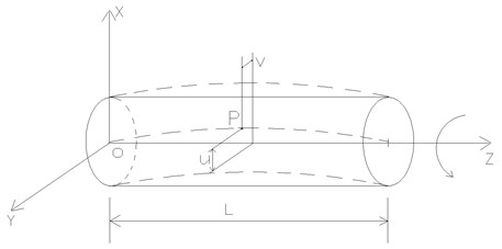 The model of a composite thin-walled spinning beam