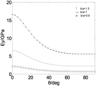 Effective moduli on composite thin-walled box beams (CUS)