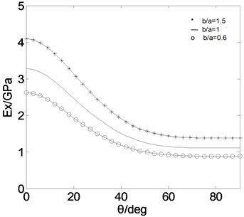 Effective moduli on composite thin-walled box beams (CAS)