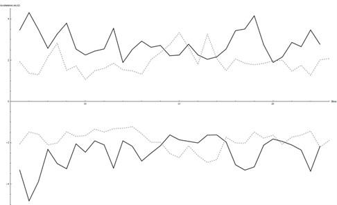 Acceleration peaks in the closer sensor (B in black, C in dashed grey)