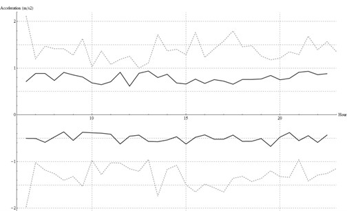Acceleration peaks in the farther sensor (B in black, C in dashed grey)
