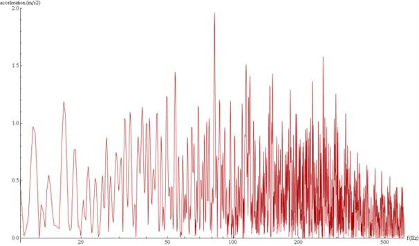 Acceleration spectra modelled at the surface, E=3e10Pa