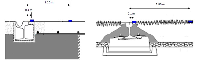 Sensor location in sections A, B and C