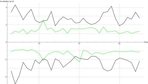Acceleration peaks in the closer sensor (A in green, B in black)