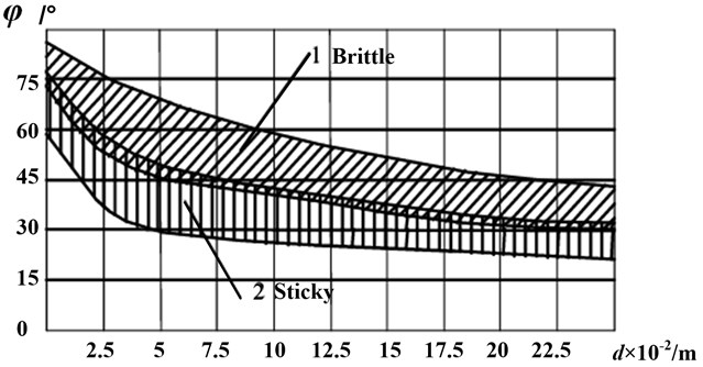 Relationship between caving angle and cutting depth