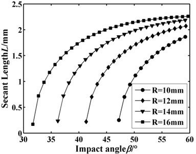 Secant length L changing with R