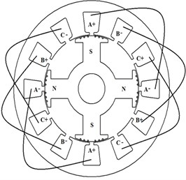 Comparison of stator winding configurations