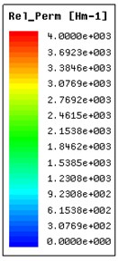 Relative permeability of the iron cores