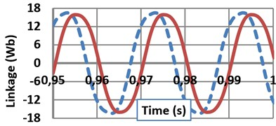 a) Induced voltage on the phase A stator windings; b) Current of phase A at full-load;  c) Flux linkages of phase A under full-load condition, d) Terminal voltage (V),  induced voltage (E) and current harmonics orders of SPSGs