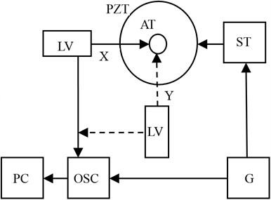 Structural scheme of experimental setup for trajectories of 2D vibrations of reference point of piezoelectric rotary table output link to be measured: PZT – piezoelectric transducer, AT – reference point of piezotransducer's output link, X and Y – measurement directions of reference point vibrations,  LV – laser vibrometer, OSC – oscilloscope, PC – computer, G – signal generator, ST – signal amplifier