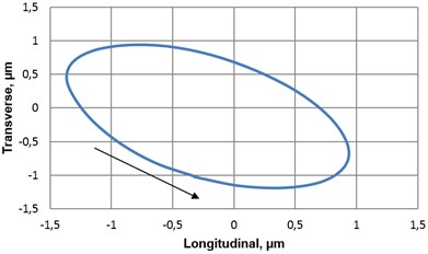 Dynamic properties of piezoelectric rotary table with photoelectric encoder A36:  a) amplitude-frequency characteristics of transducer's contacting point,  b) motion trajectory (longitudinal vs transversal) of transducer's contacting point when voltage (10V) is supplied to one pair of electric contacts (vibrational frequency – 75.1kHz)