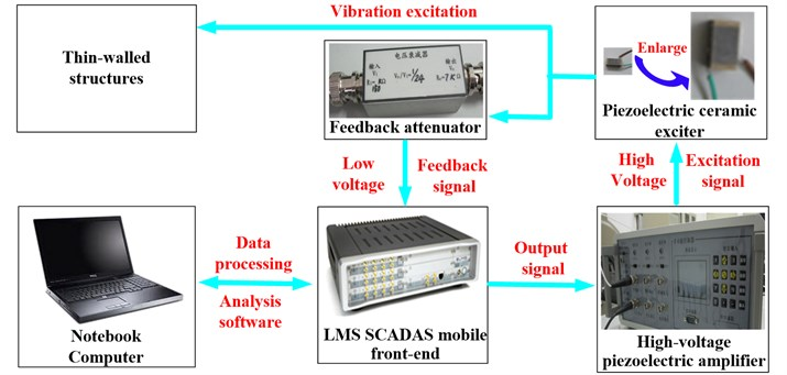 Schematic of PCE excitation feedback system based on feedback attenuator