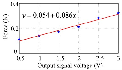 The calibration curve of sinusoidal excitation force of PCE at 300Hz