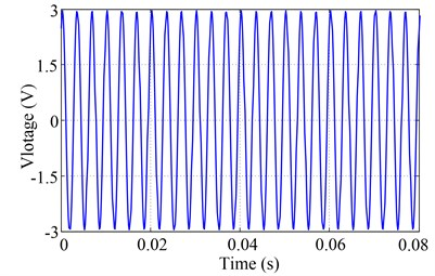 Excitation voltage signal in time and frequency domain at 300Hz with 3V output signal voltage
