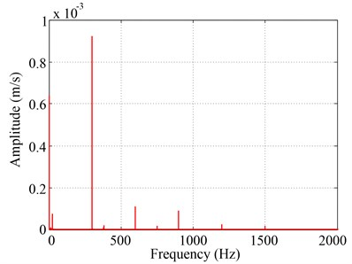 Response signal of thin cylindrical shell in time and frequency domain