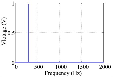 Excitation voltage signal in time and frequency domain at 300Hz with 1V output signal voltage