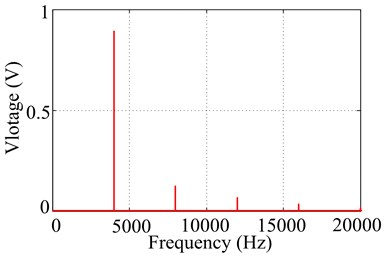 Excitation voltage signal in time and frequency domain at 4000Hz with 1V output signal voltage