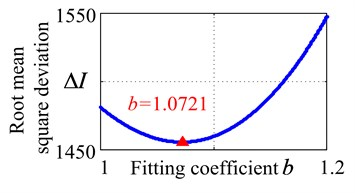 The fitting coefficient/root mean square deviation relationship