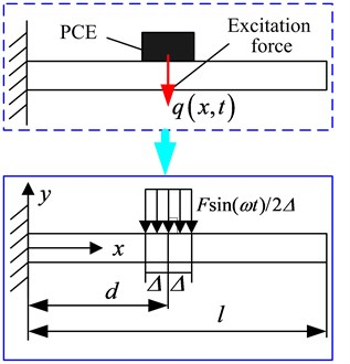 Dynamics model of the cantilever beam excited by PCE