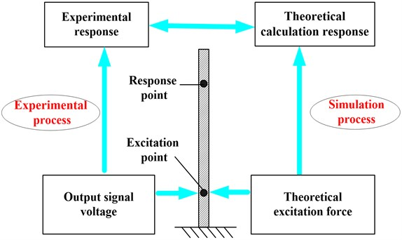 Calibration principle of sinusoidal excitation force of PCE based on the dynamics  model of the cantilever beam