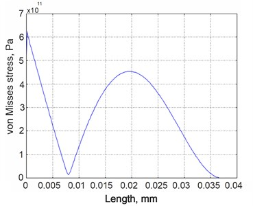 Von Misses stress distribution for the second vibration mode of the energy harvester