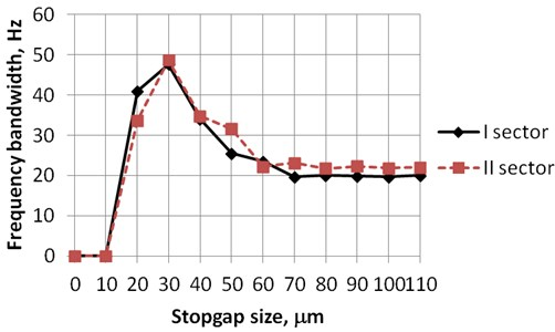 Frequency bandwidth versus stopgap size, when minimal generated voltage is not less than 0.1V