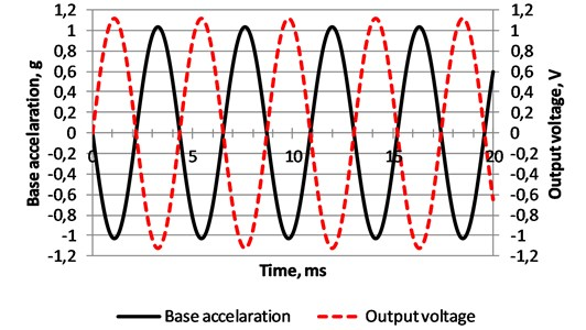 Measured time response of the base acceleration and output voltage  of the non-segmented energy harvester