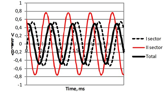 Measured time response of the first, second and total output voltage  generated by segmented energy harvester