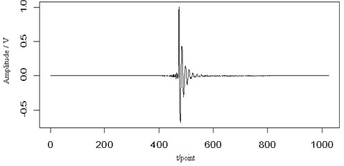 The transient signal (a), the mixed signal (b), the contour map (c) and  the retrieved signal (d) of the Lamb wave at a propagating distance of 3.5cm