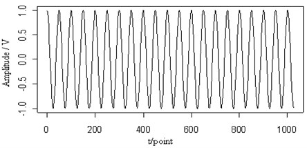 The 0.2 MHz sine signal (a), the mixed signal (b), the contour map (c),  the retrieved Lamb wave signal (d) and the retrieved sine signal (e) at a propagating distance of 3.5cm